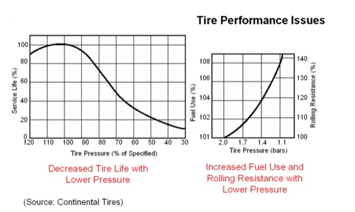 Tire_Graph.png